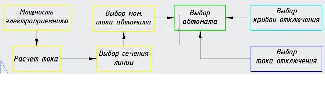 Алгоритм выбора автомата.