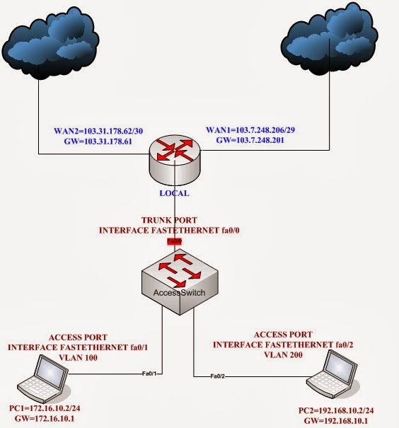 Mikrotik Router Configuration: Mikrotik Router Policy-based Routing