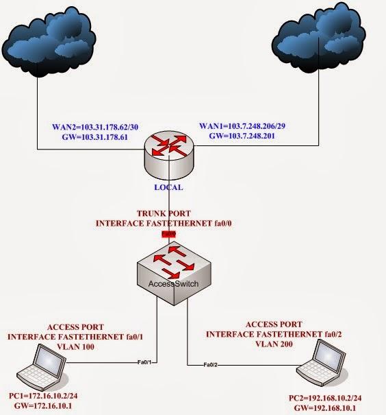 Mikrotik Router Configuration: Mikrotik Router Policy