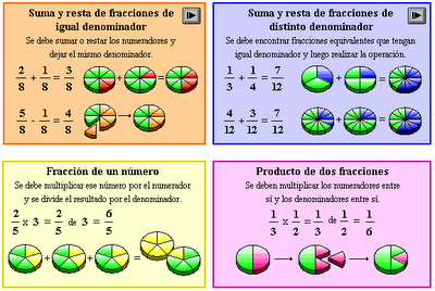 http://www.educa.madrid.org/web/cp.beatrizgalindo.alcala/archivos/fracciones/fracciones/multiplicarnumero.swf