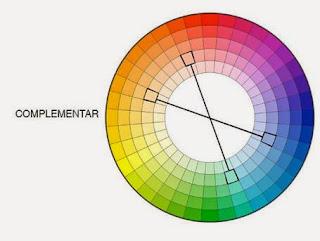 Circulo das cores - Conjugar cores complementares (verde e vermelho, amarelo e rosa, laranja e azul)