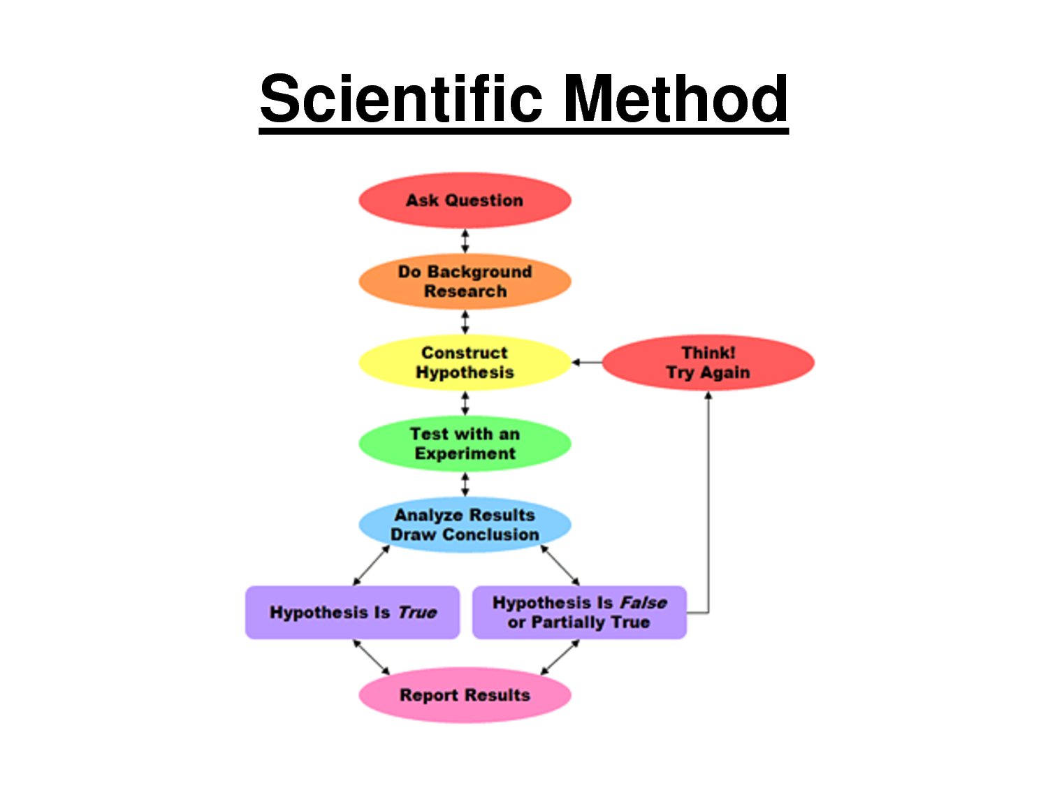 Political Calculations Examples Of Junk Science