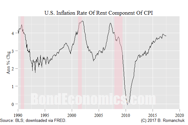 Chart: Rent Component of CPI