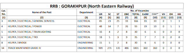 Railway Recruitment Board GORAKHPUR total 1801 Group D Vacancy CEN 2/2018