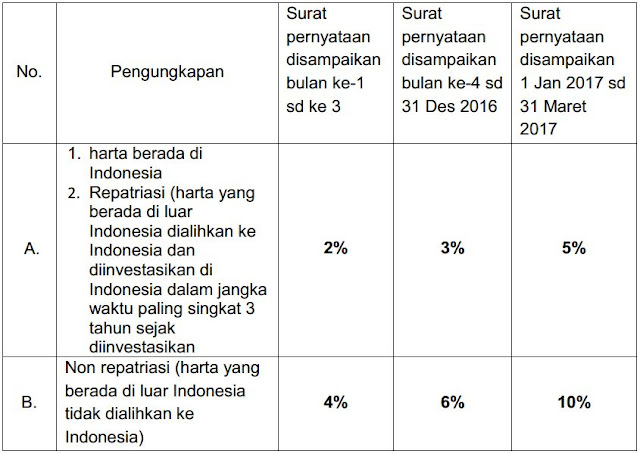 tarif amnesti pajak pajak bagi yang tidak melakukan usaha