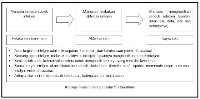 Konsep intelijen menurut Gelar S. Ramdhani