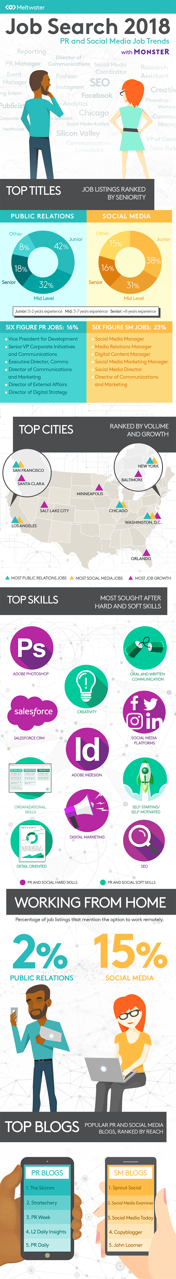 What is the current state of PR and social media jobs? - #infographic