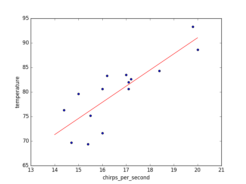 Univariate Linear Regression in Python