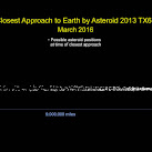 100-Foot Asteroid Nears Earth In March, Could Hit Earth In 2017