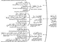 Syarat Mengambil Manfaat dari Al Qur'an