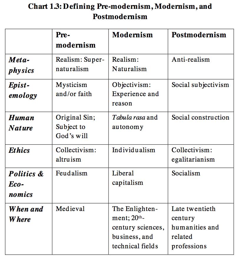 explaining post modernism stephen hicks pdf