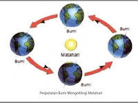 Gerak Planet dan Hukum Kepler