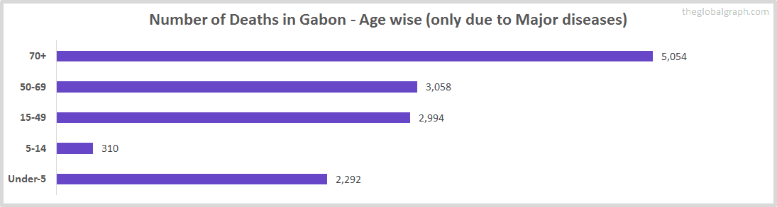 Number of Deaths in Gabon - Age wise (only due to Major diseases)