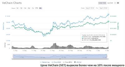 Цена VeChain (VET) выросла более чем на 10% после мощного заявления
