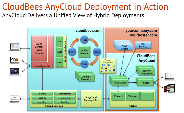 CloudBees AnyCloud architecture