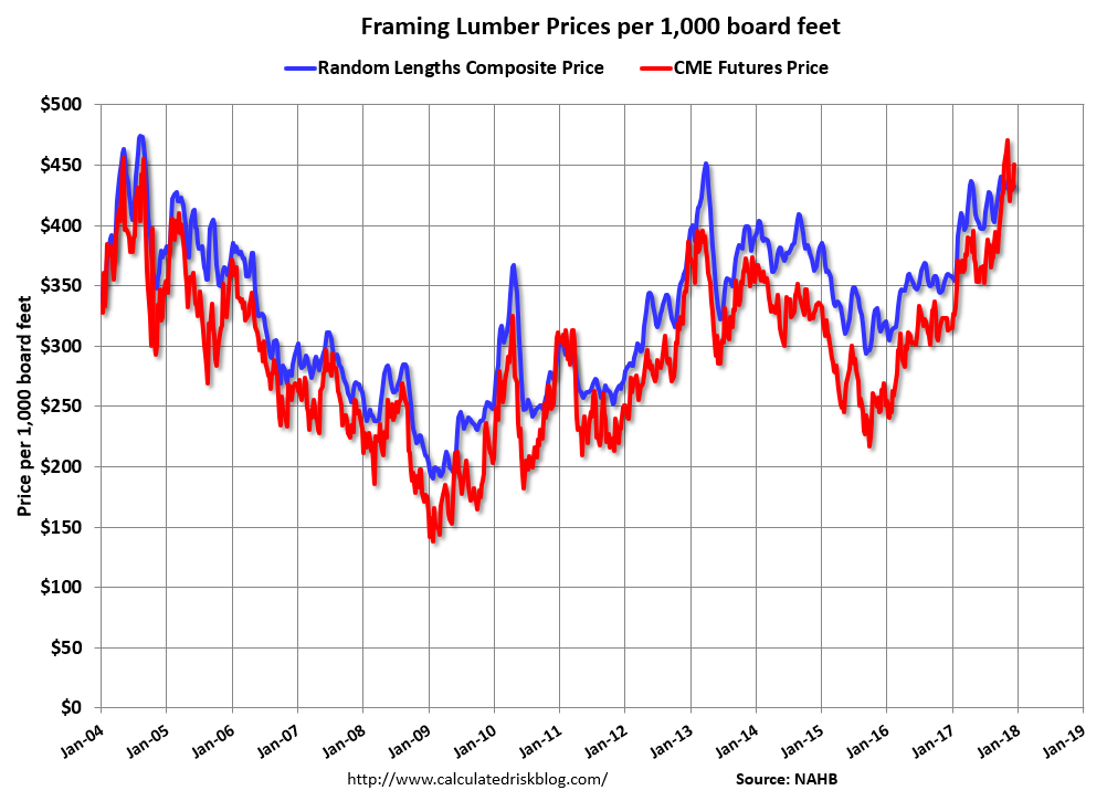 Lumber Prices Per Board Foot