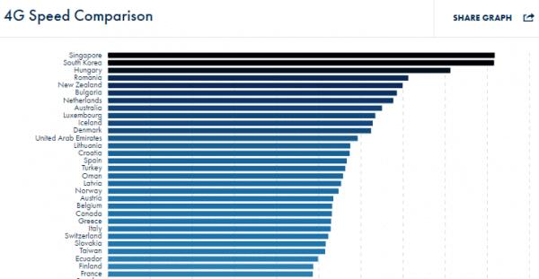 Daftar Negara dengan Koneksi 4G Tercepat Saat Ini