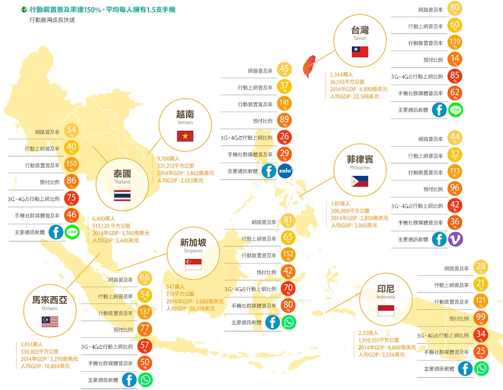 [跨境電商]四張圖,看懂東南亞電商環境