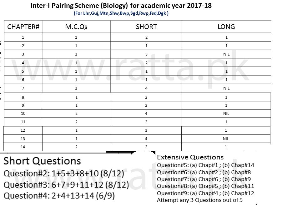 1st Year/11th Biology Pairing Scheme 2018 - Inter Combination