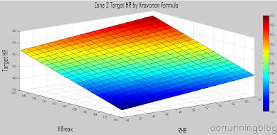 ขอบเขตบนของโซน 2 (70%) แบบ Kravonen