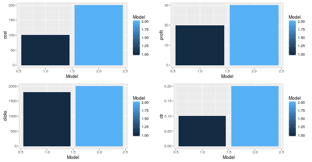 Shiny R code for multiple plots using ggplot2 and gridextra