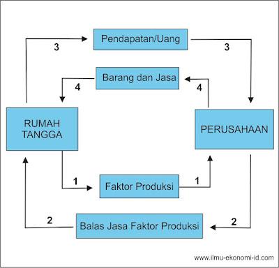 Diagram Interaksi Antar Pelaku Ekonomi Dua Sektor