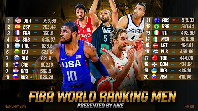 Παραμένει όγδοη στον κόσμο η Εθνική ανδρών σύμφωνα με την FIBA-Και επίσημα επικεφαλής ομίλου στο Παγκόσμιο
