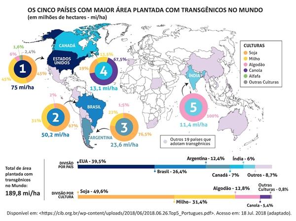 OS CINCO PAÍSES COM MAIOR ÁREA PLANTADA COM TRANSGÊNICOS NO MUNDO