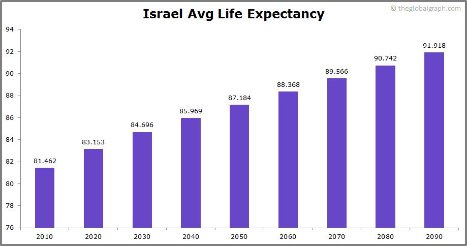 Israel  Avg Life Expectancy