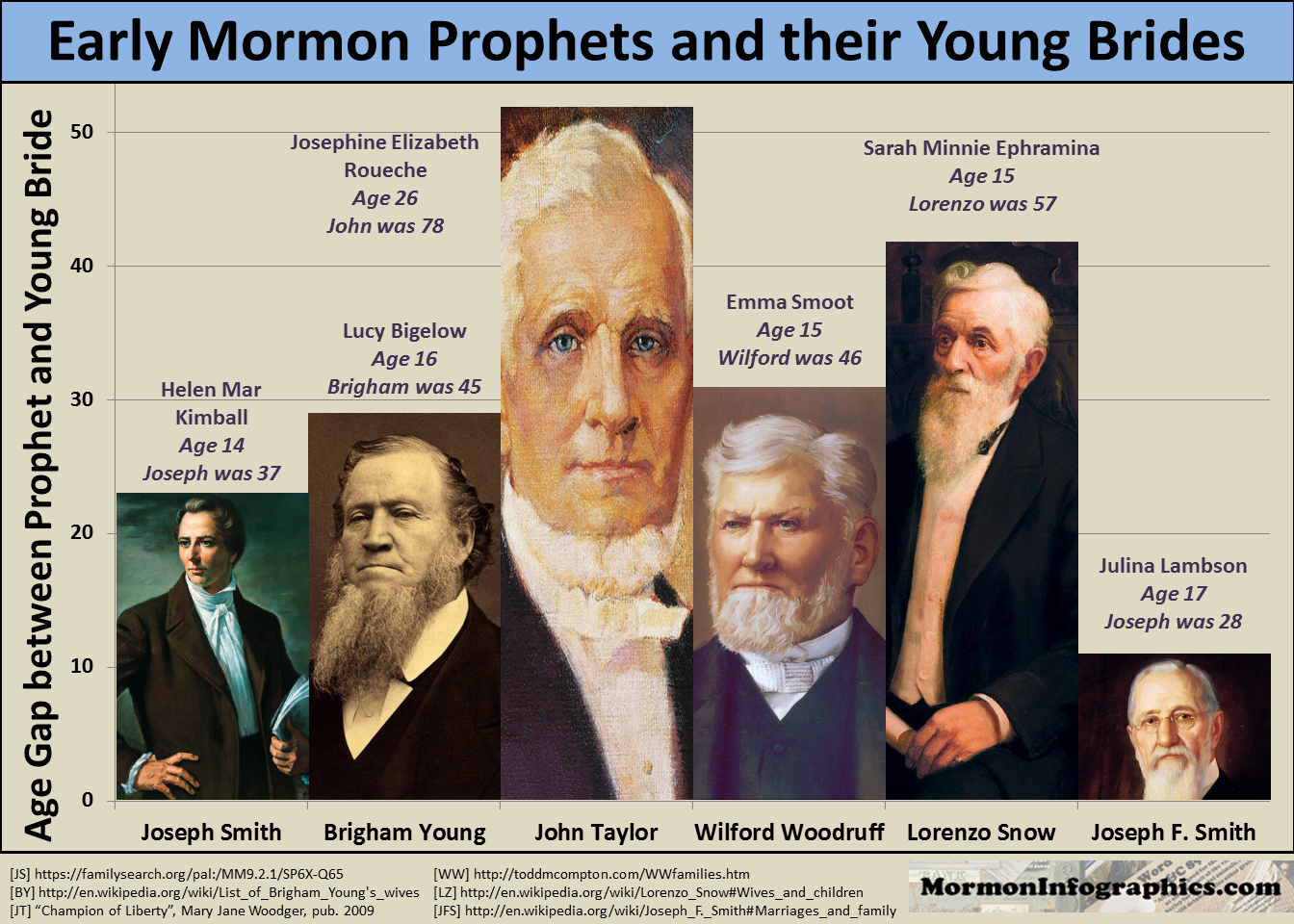 the history of mormon polygamy essay Polygamy, usually called plurality of wives, or the principle, by mormons, was once commanded of the lord for a very specific purpose at a critical time in history, and the law was divinely repealed in 1890.