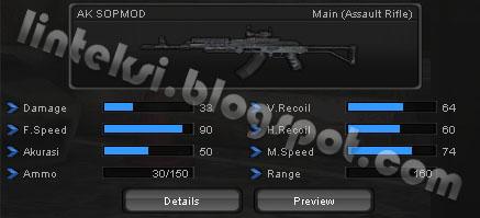 Senjata Pointblank AK SOPMOD