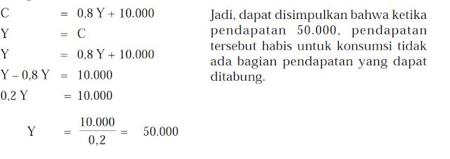 Titik Keseimbangan Pendapatan