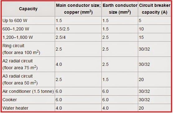 Electrical Engineering World  Guide To Select Conductor And Circuit Breaker Sizes