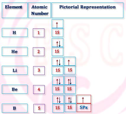 Pictorial Representation of H, He, Li, Be, B