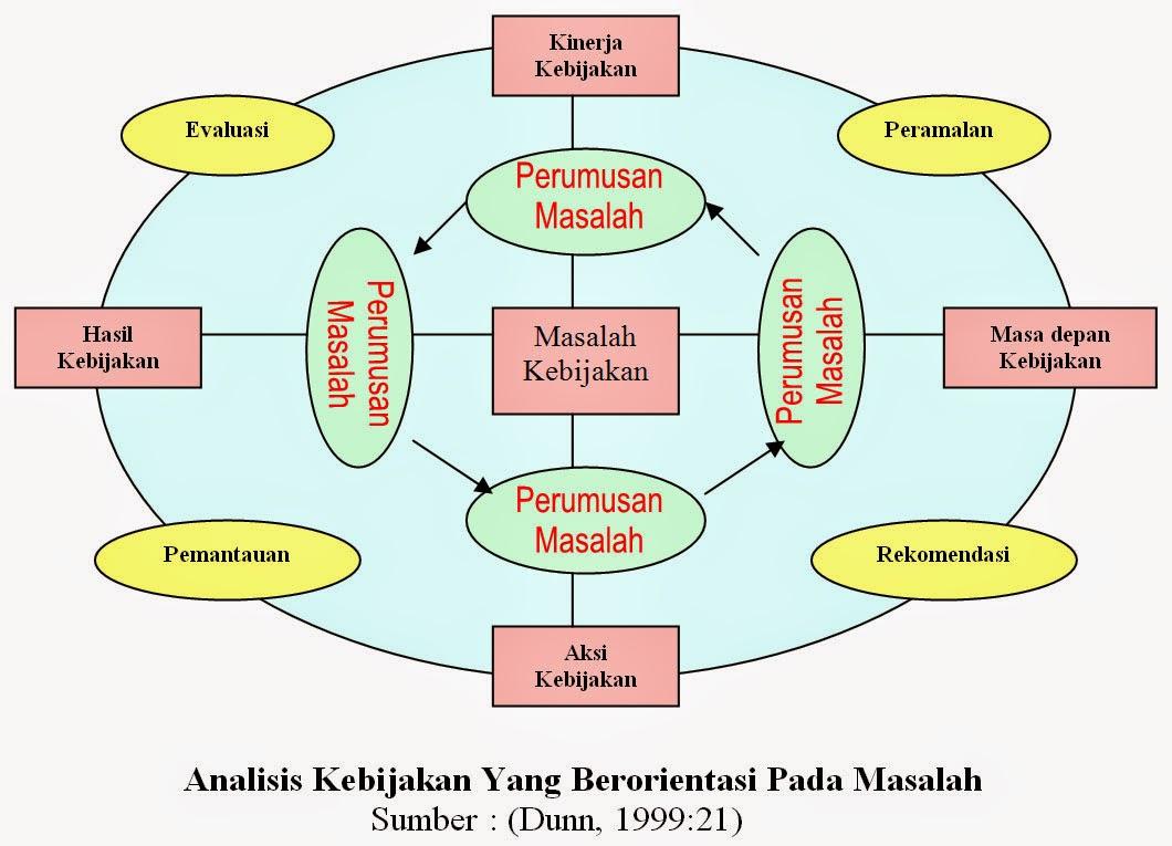 Analisis Kebijakan Yang Berorientasi Pada Masalah Sumber (Dunn, 1999-21)