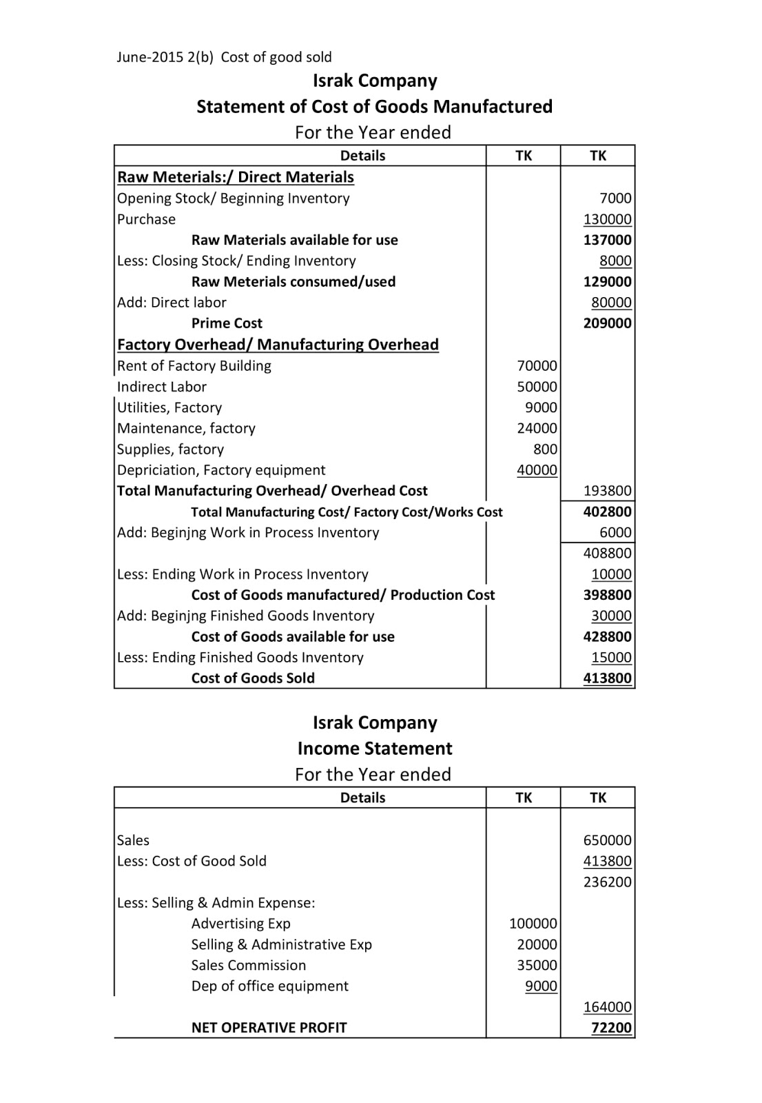 Management Accounting Math Solution Daibb