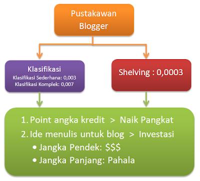 Pustakawan blogger: klasifikasi dan shelving