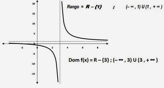 Matematicas Para El Bachillerato Funciones Dominio Rango Y Grafica