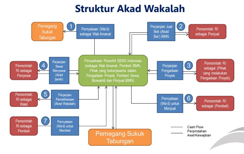 11++ Contoh surat berharga syariah beserta mekanismenya terbaru yang baik dan benar