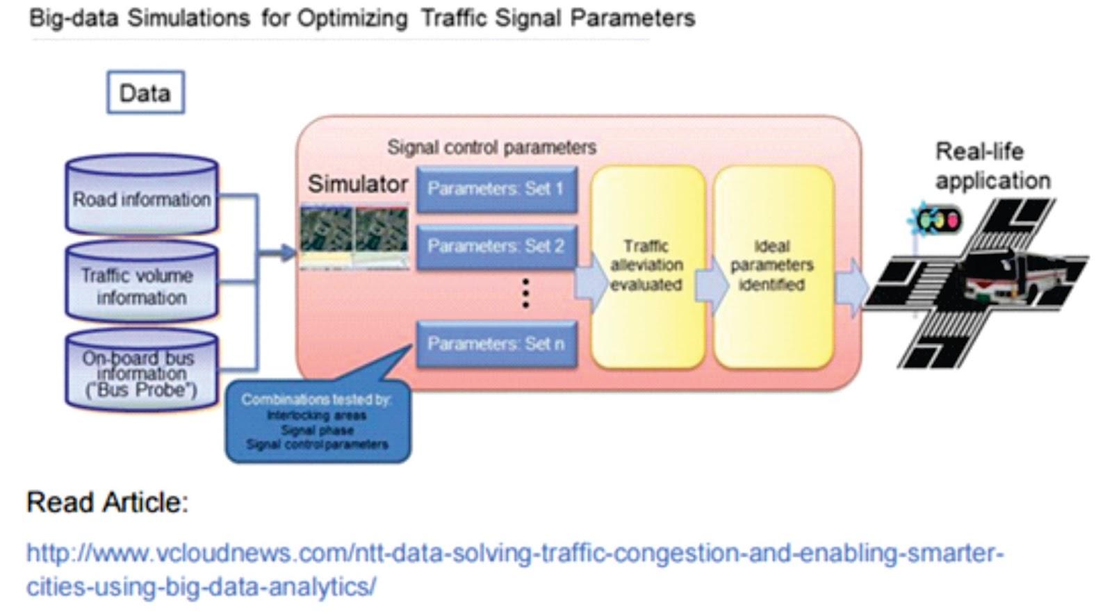 Strategi big data masa depan solusi lalu lintas dan transportasi 1 ccuart Gallery