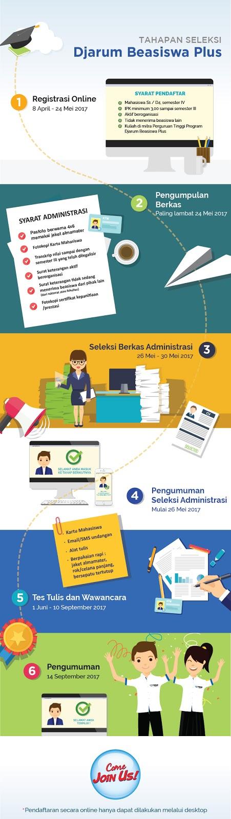 Pendaftaran Djarum Beasiswa Plus 2017/2018 sudah dibuka
