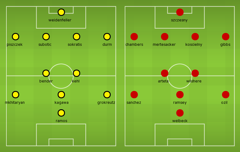 Possible Lineups: Dortmund vs Arsenal (2014/2015)