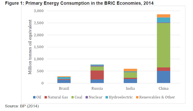 Image Attribute: Primary Energy Consumption in BRIC Economies 2014