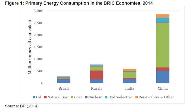 Image Attribute: Primary Energy Consumption in BRIC Economies 2014