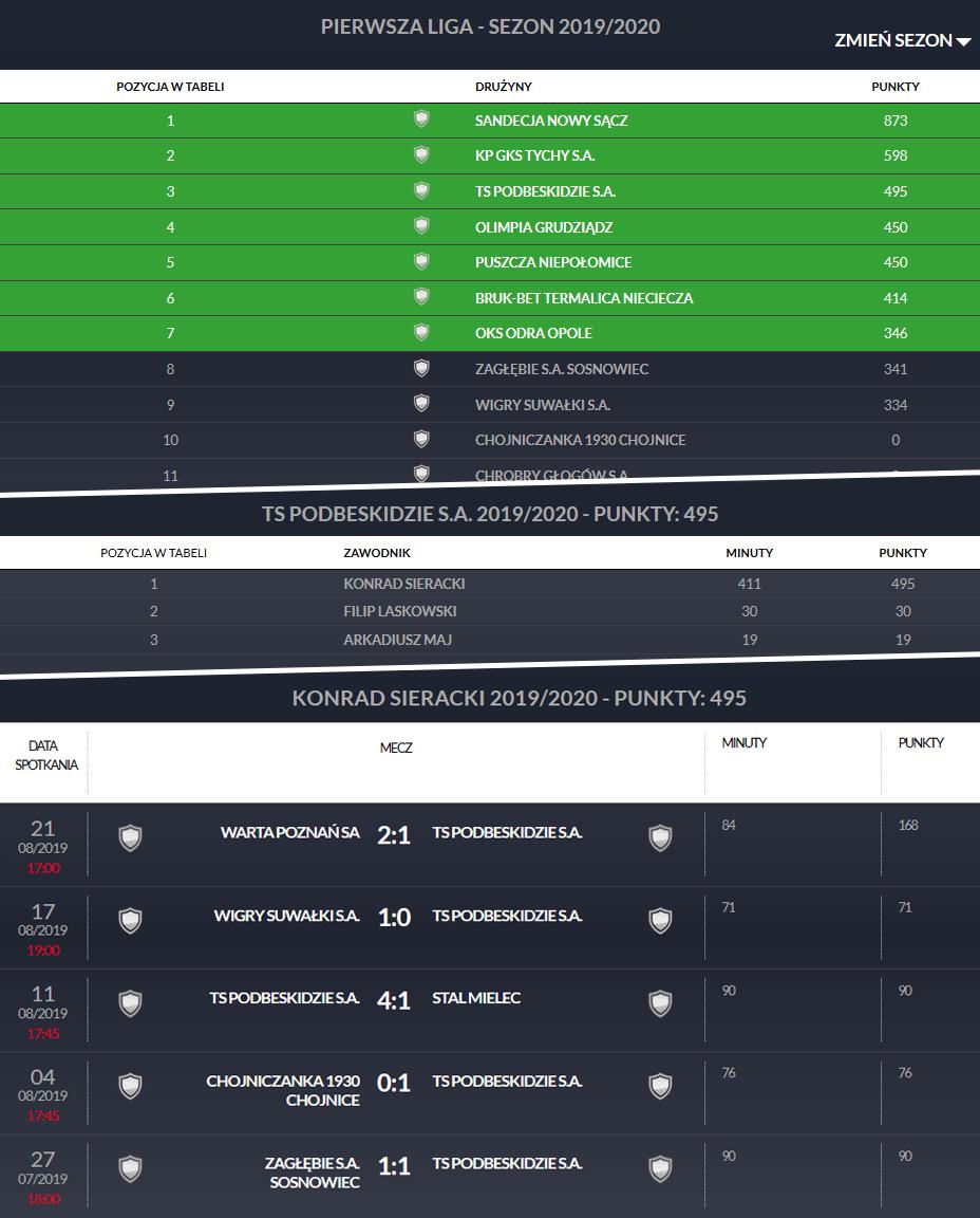 Klasyfikacja Pro Junior System Fortuna 1 Ligi (stan: 24.08.2019)<br><br>fot. PZPN