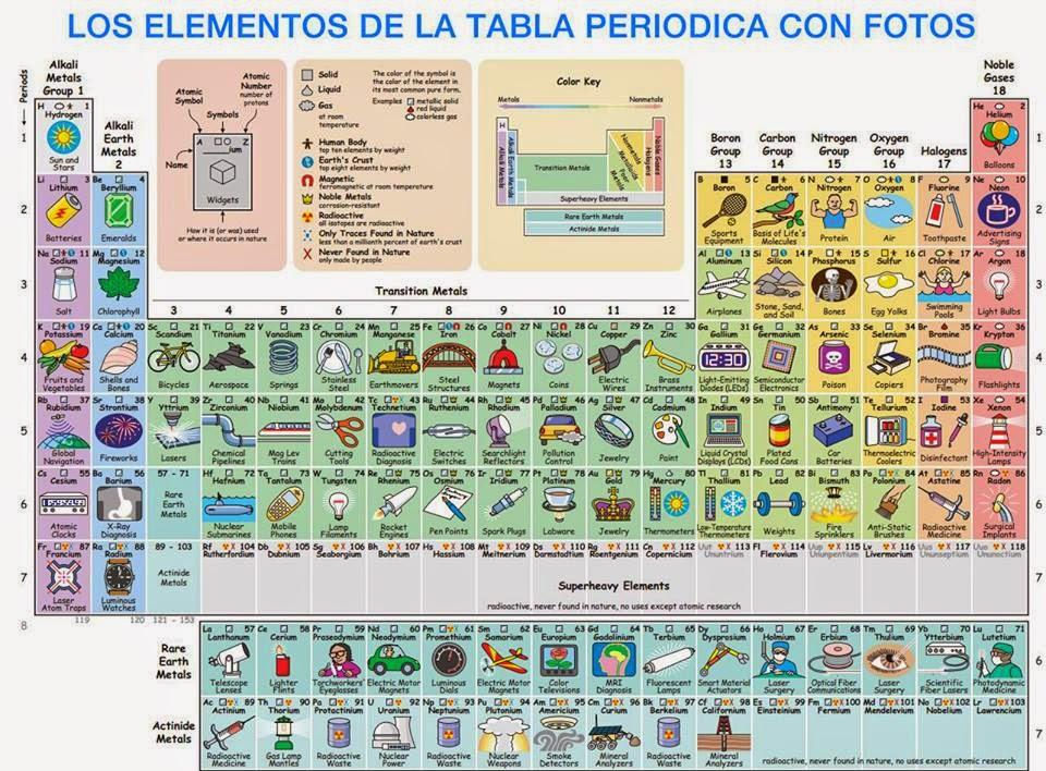 La cucala educativa en compaa de los elementos qumicos en compaa de los elementos qumicos urtaz Choice Image