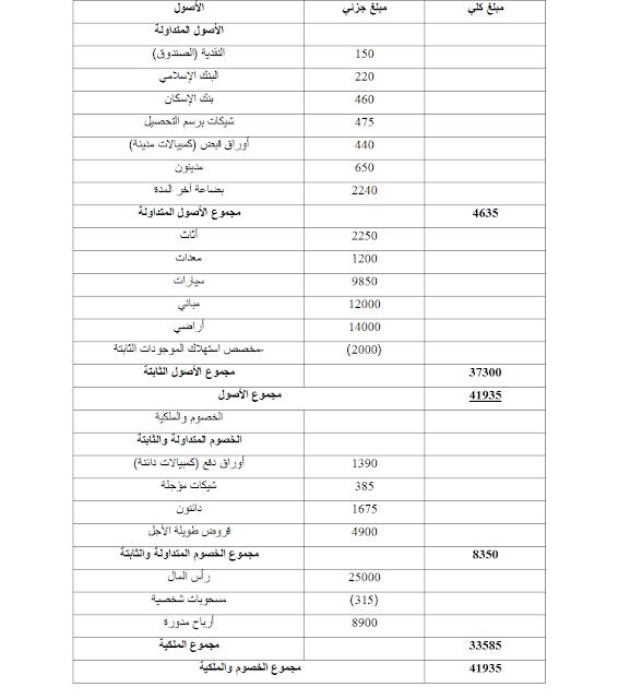 الميزانية العمومية (قائمة المركز المالي)