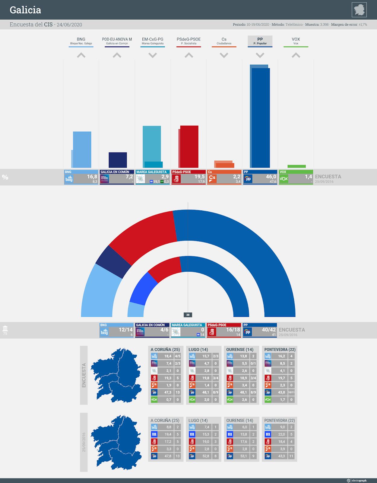 Gráfico de la encuesta para elecciones autonómicas en Galicia realizada por el CIS, 24 de junio de 2020