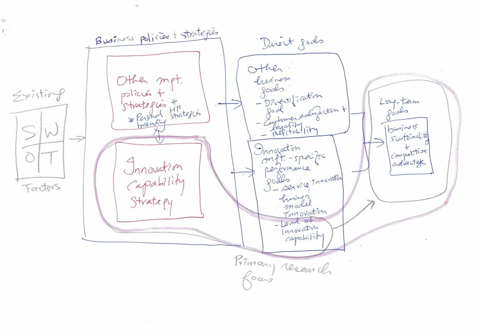 Joseph Kk Ho E Resources Ideas Systemic Diagramming