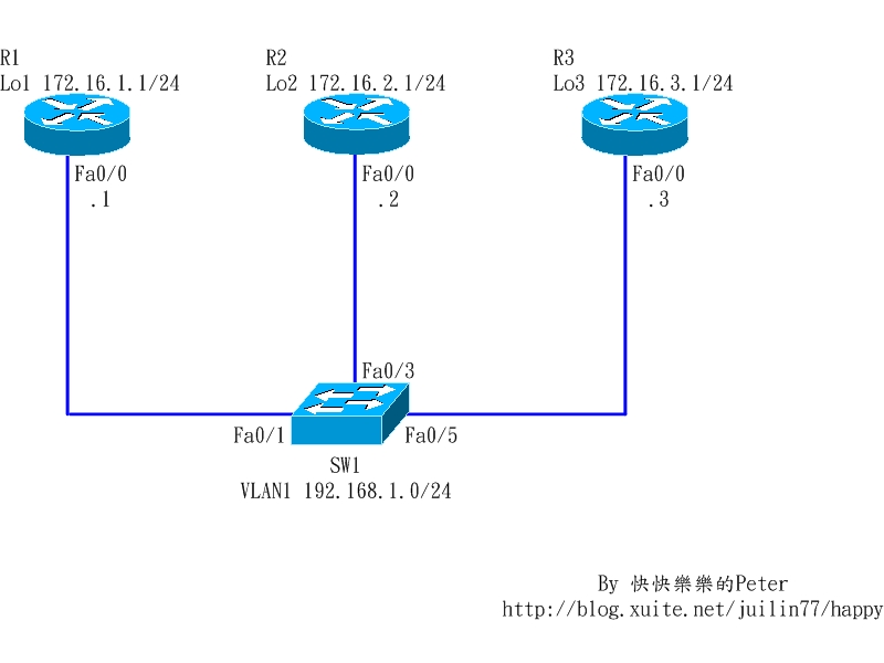 CCNP-BSCI-v5 0 Lab 7-1: Implementing IGMP and IGMP Snooping